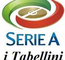IL TABELLINO CHIEVO-PARMA 1-1 Parma: un punto che avvicina la salvezza